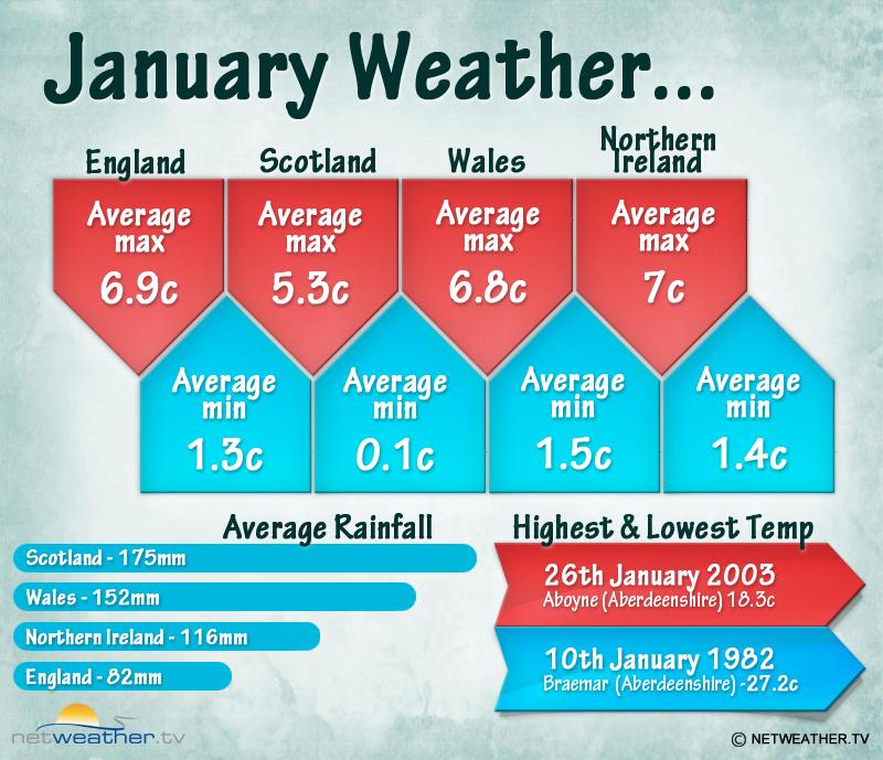 January Climate