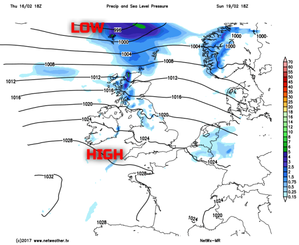 High pressure close to the southwest