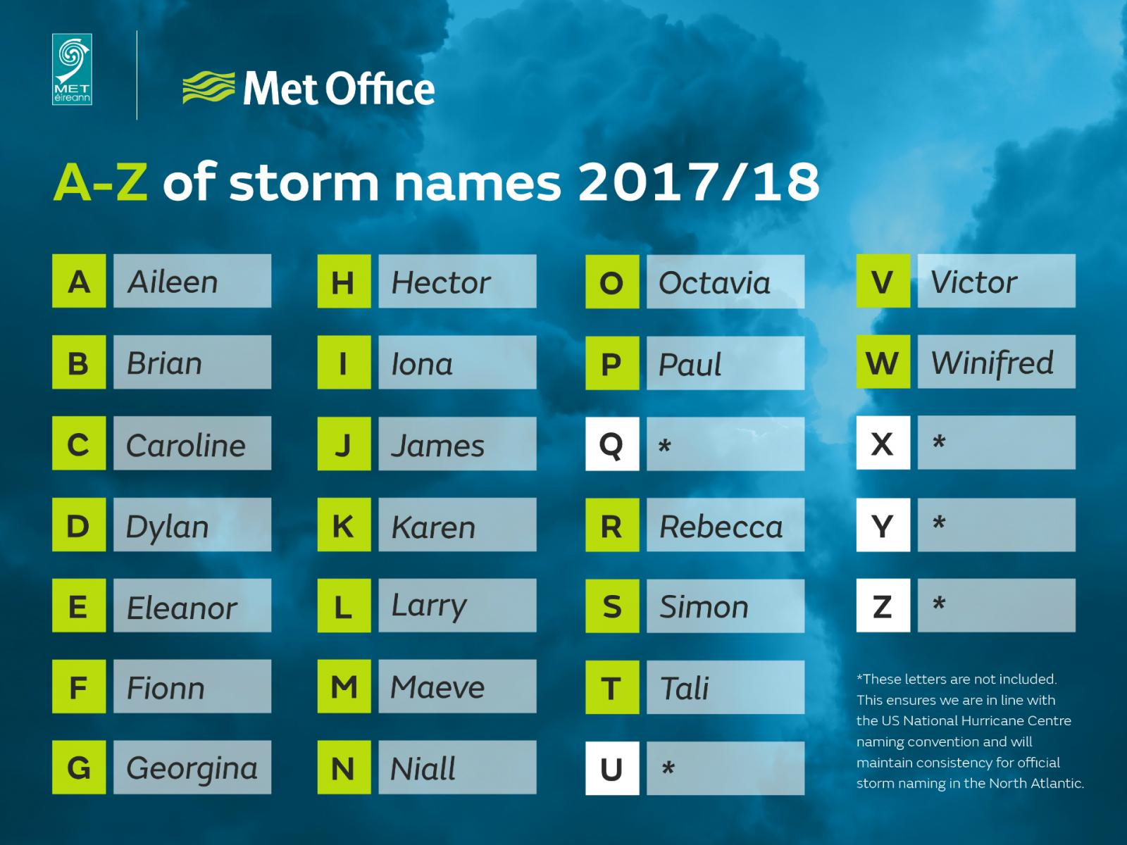 Storm Names Announced For 2017/18