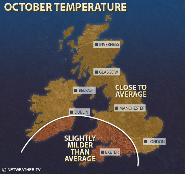 October Temperature