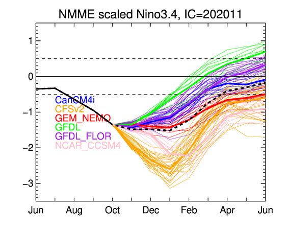 La Nina forecast for this winter