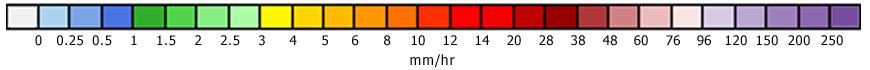 Radar Scale
