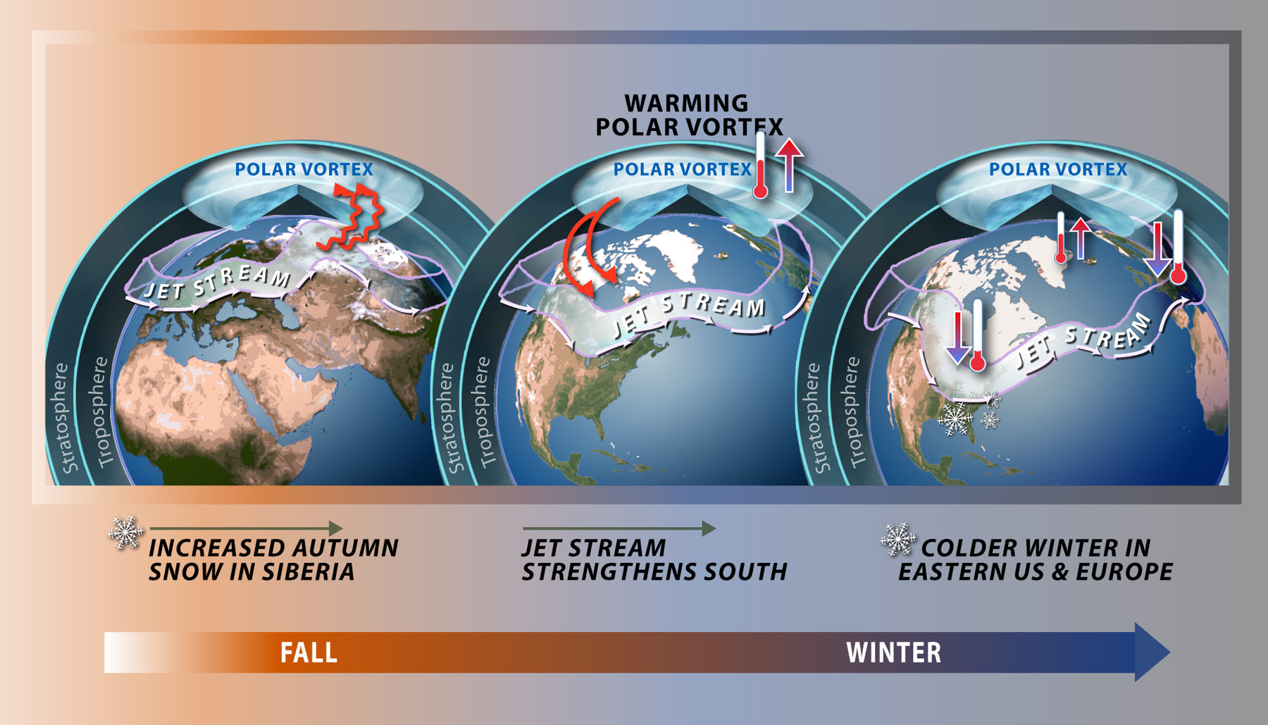 What Is The Polar Vortex Blog By Nick Finnis - Us jetstream map