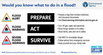 UK Flooding: Prepare Act Survive. What to do in a flood and how to prepare.
