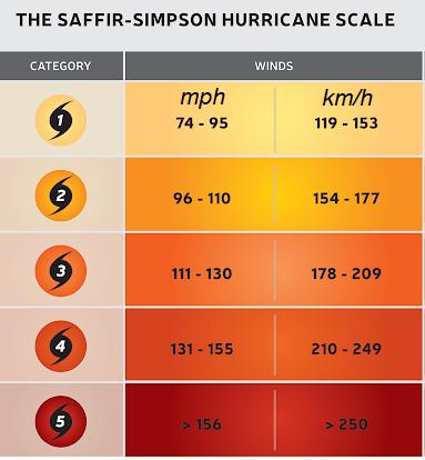 Saffir Simpson hurricane wind scale