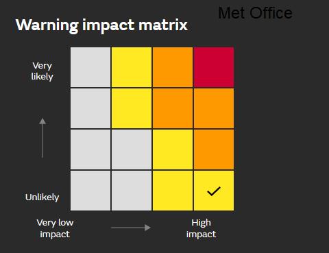 Warning Matrix Met Office