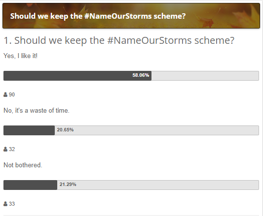 Name our storms poll
