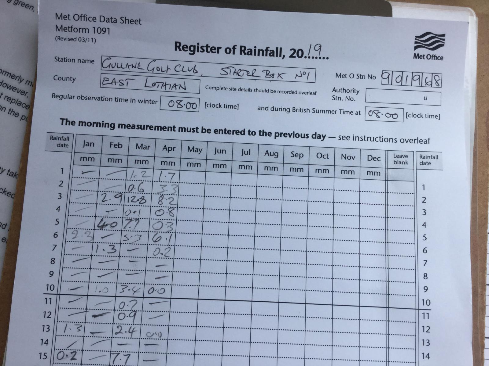 Rainfall records for course