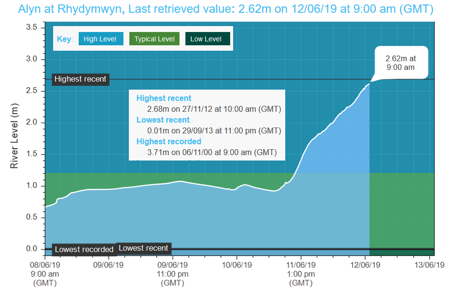Example of river level monitoring from N.Wales