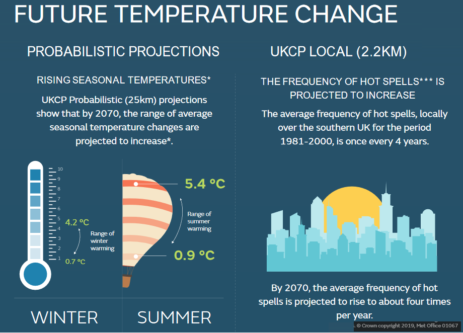 UKCP future projections climate change UK