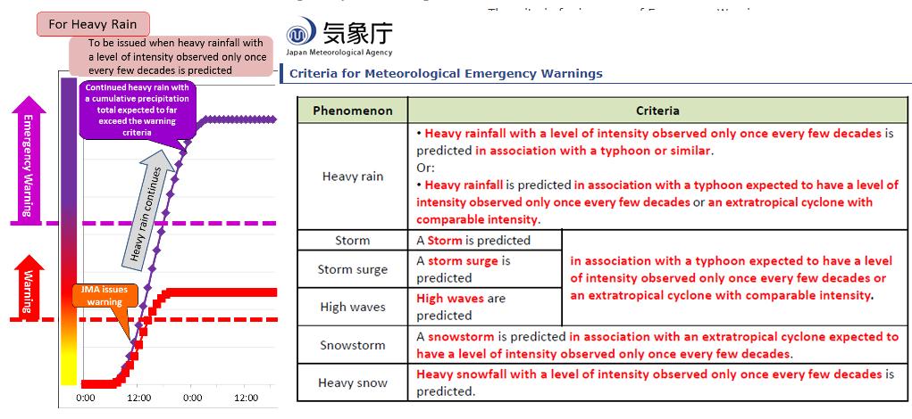Emergency warnings criteria from JMA