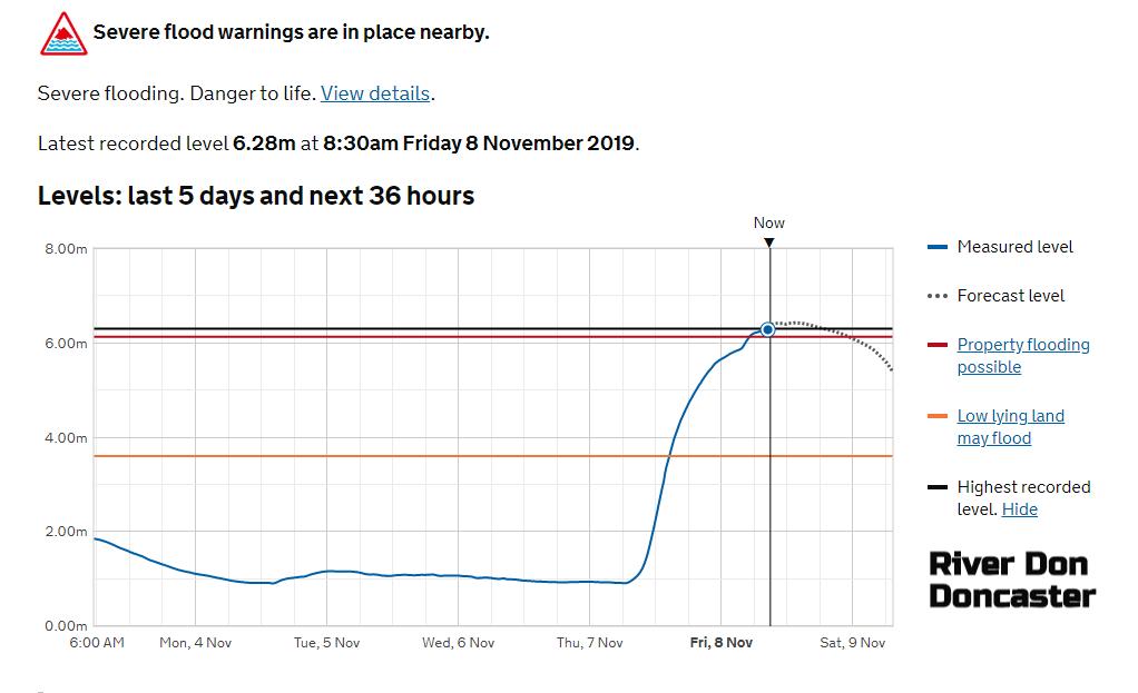 Graph River Don river levels Doncaster