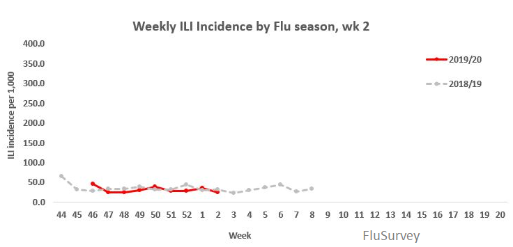 Flu Survey results 2020 UK
