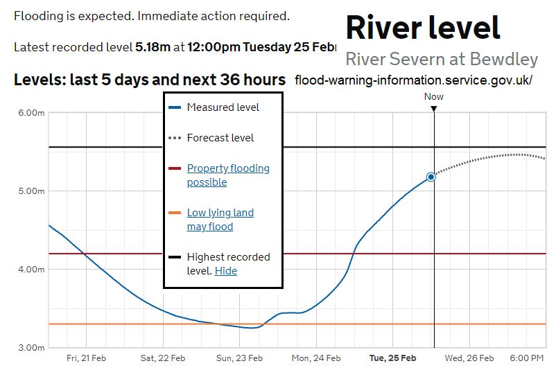 River Severn river levels