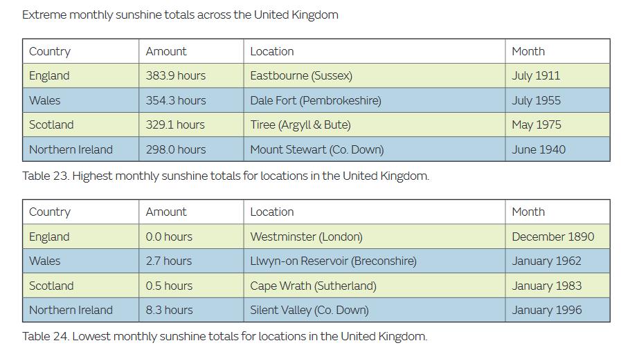 UK sunshine records