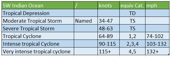 SW INdian Ocean cyclone scale