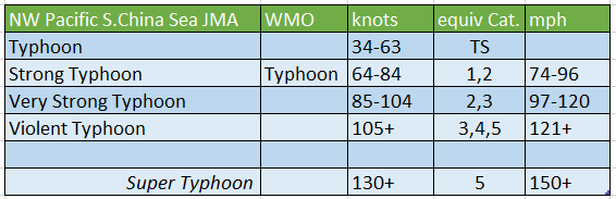 NW Pacific typhoon scale