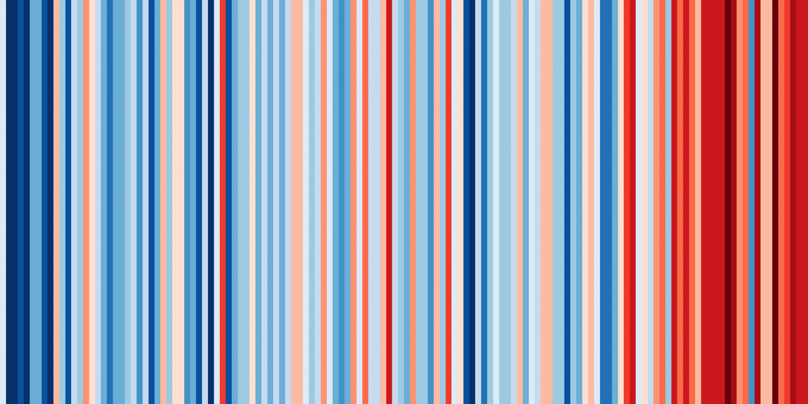 Warming stripes ShowyourStripes