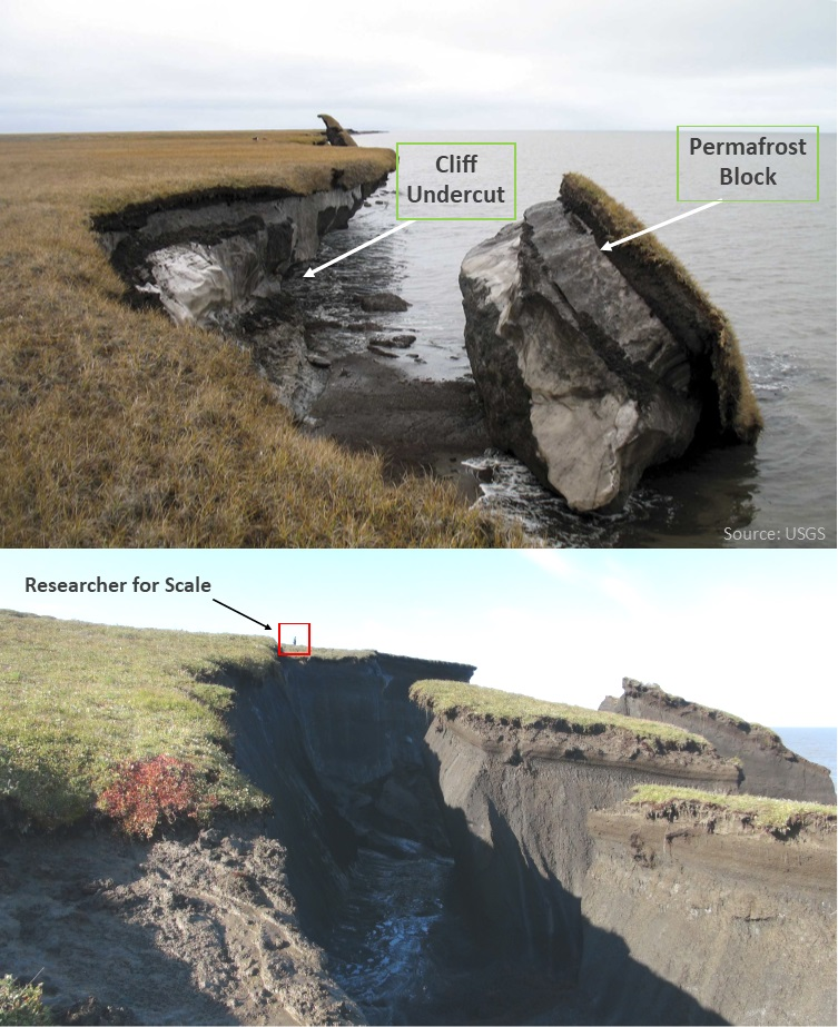 Examples of coasts undergoing block collapse