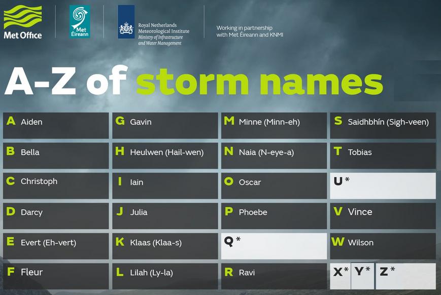 #StormNAmes