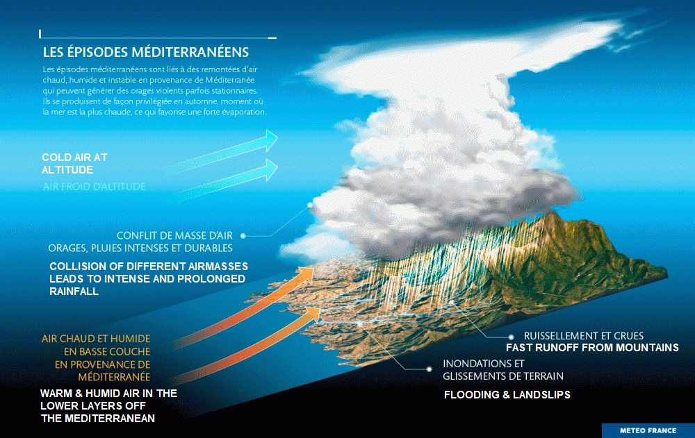 The Mediterranean Episode - Extreme Rainfall Events In Southern Europe