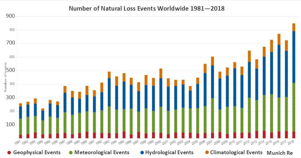 Number of natural loss events as monitored by Munich Re