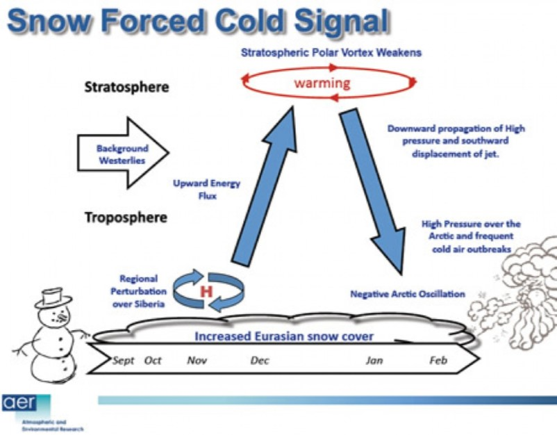 Diagram depicting the SAI influence over the polar stratospheric vortex