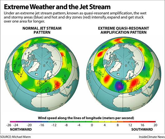 A comparison of a regular jet stream on the left with an amplified jet stream on the right, using meridional (north to south) wind speed differences