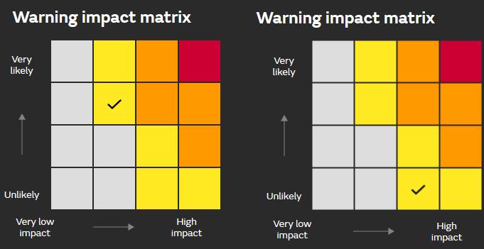 Weather warning Matrix