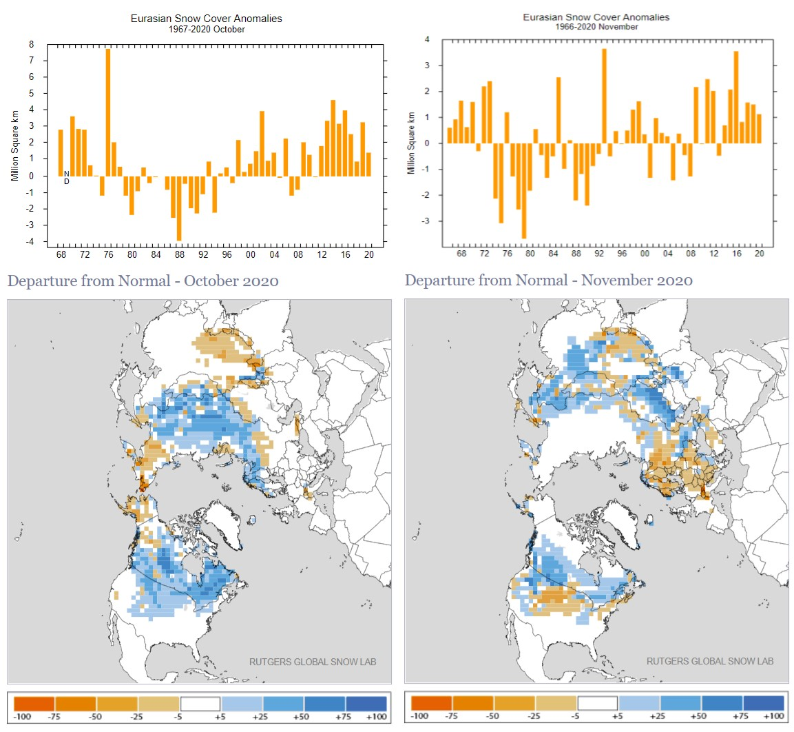 Snow cover in October and November have been above average for Eurasia as a whole, but especially in southern Russia