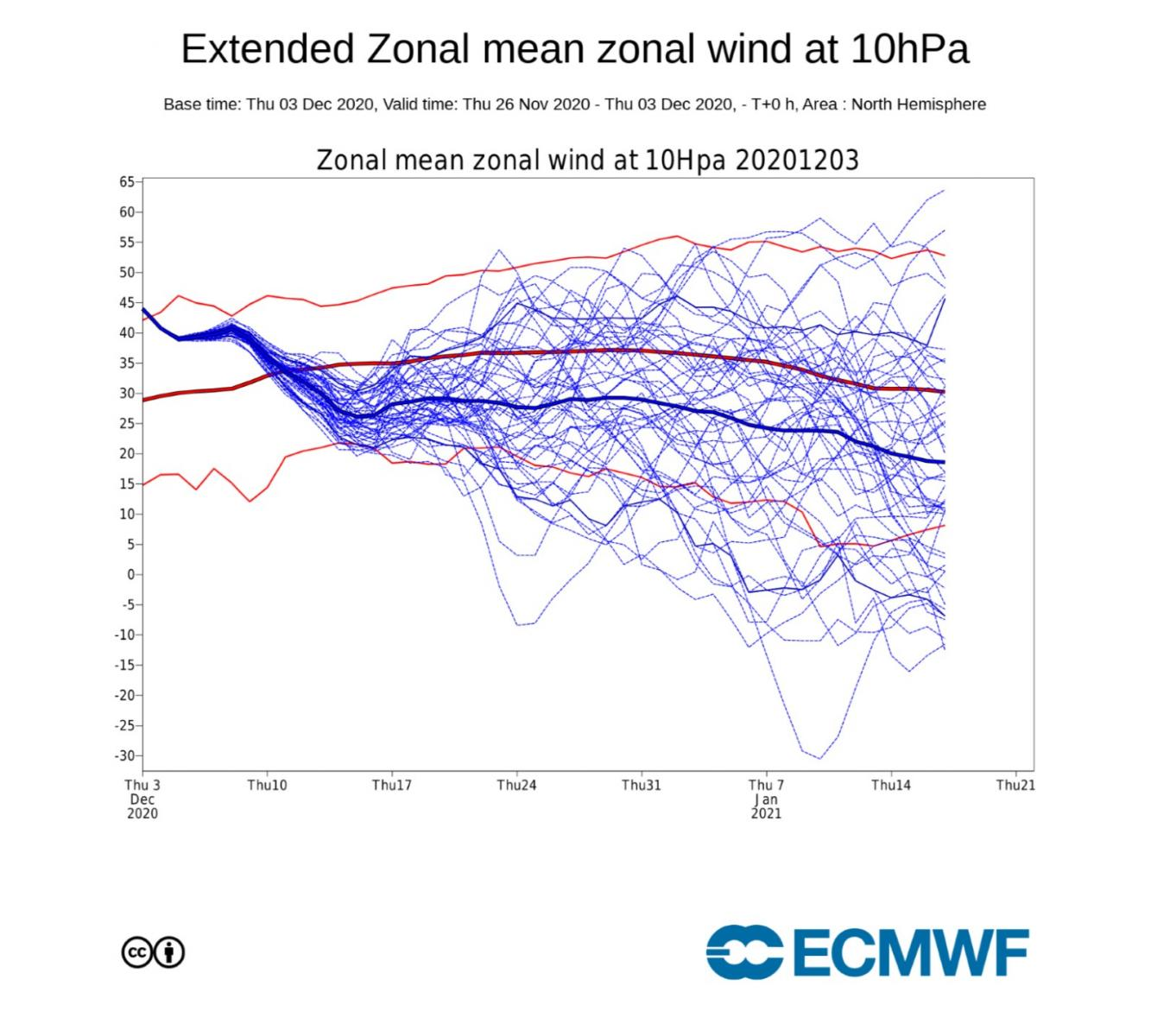 Forecast 10hPa zonal winds from the ECM. The thin blue lines are the individual ensemble values, thick blue is the mean. A progressive weakening during December is forecast, with lots of variations possible into the new year