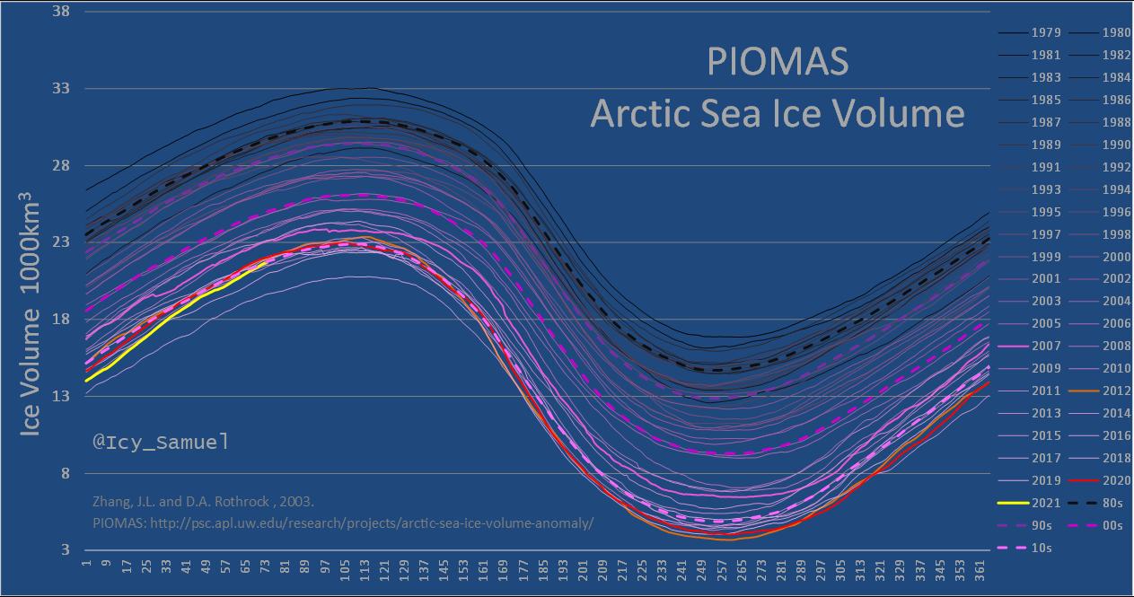PIOMAS Arctic Sea Ice Volume