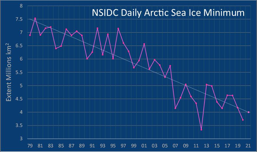 Sea Ice minima trends