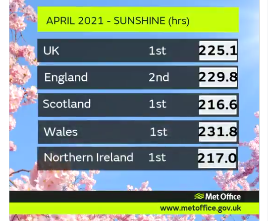 Sunniest April on record UK