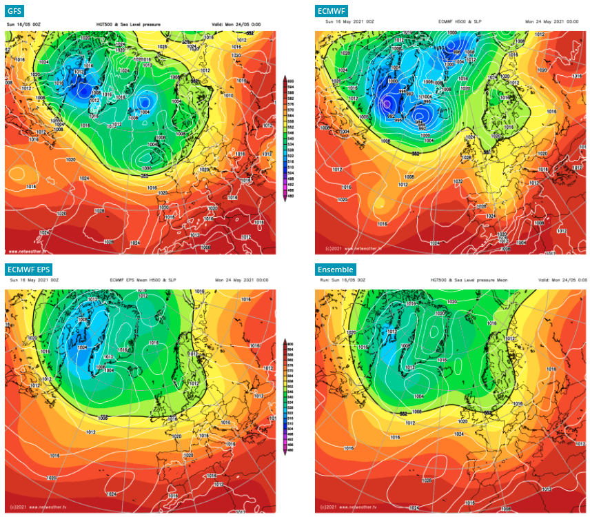 Comparison between the major forecast models for the week after next