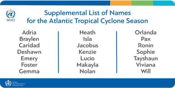 Supplementary hurricane name list