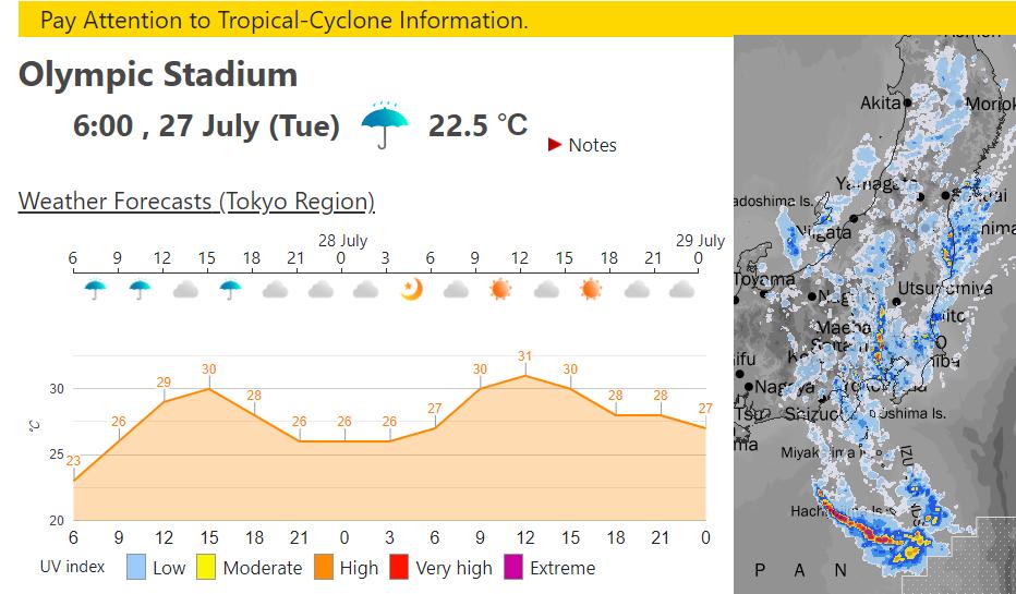 Olympic weather Tokyo 2020 rain forecast