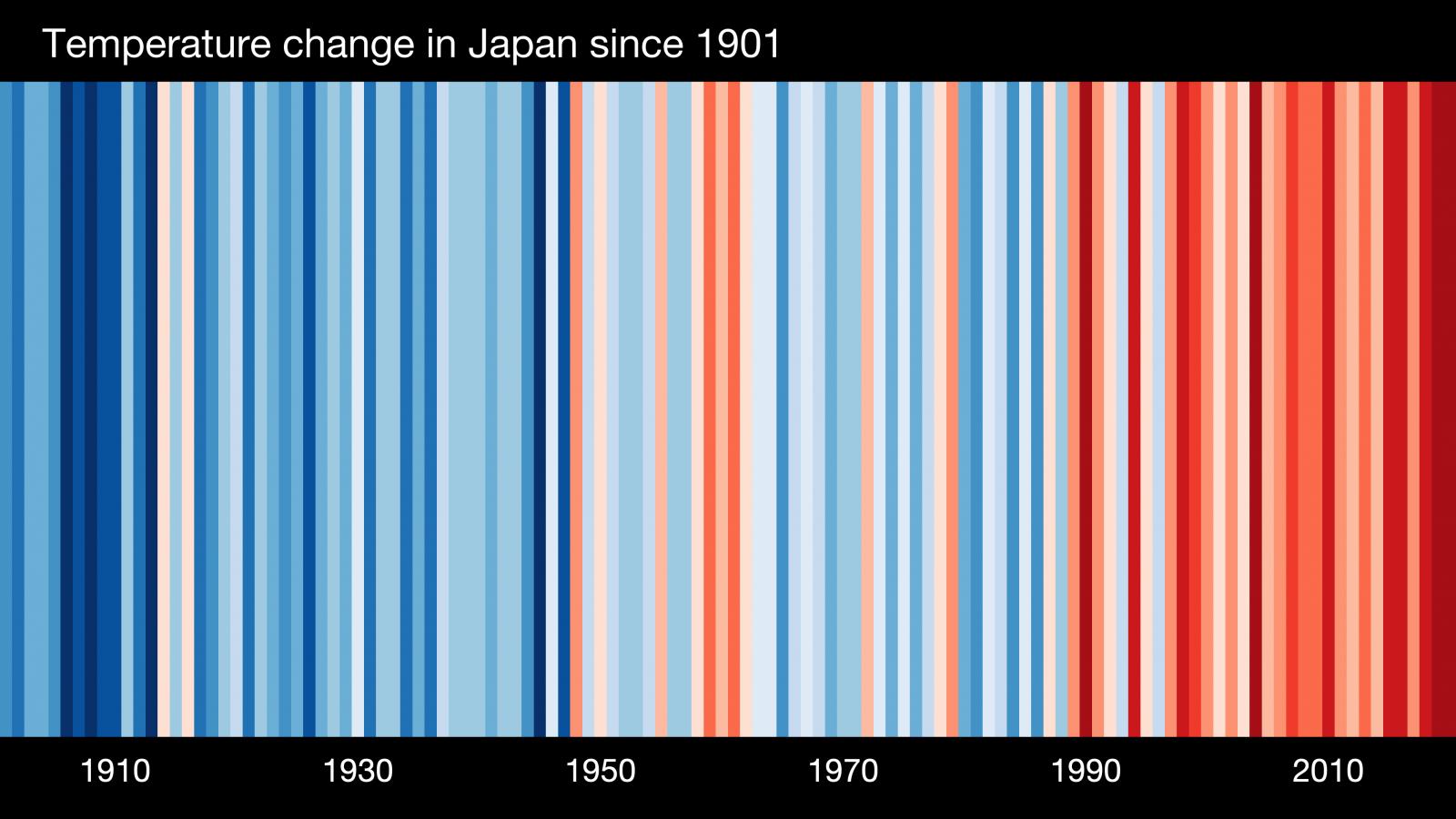 Show your stripes Japan climate change