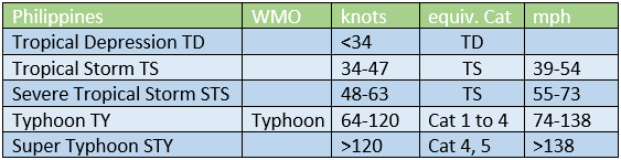 Philippine cyclone naming category list Severe Tropical Storm