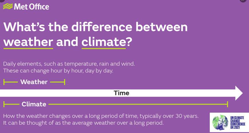Difference weather and climate