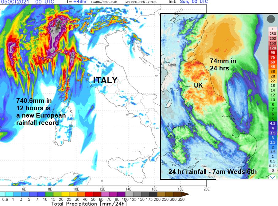 rainfall record european